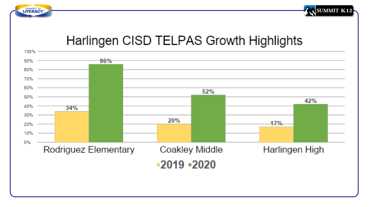 Harlingen CISD TELPAS Growth Highlights