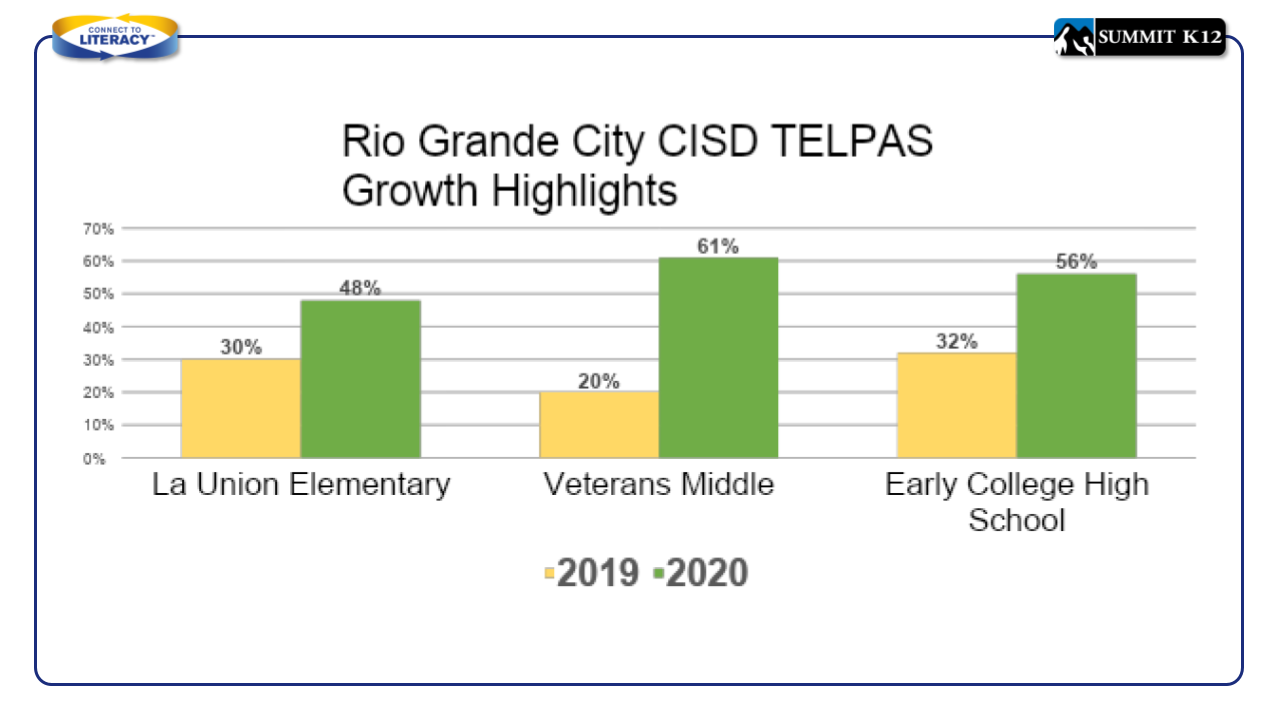 Rio Grande City CISD TELPAS Growth Highlights