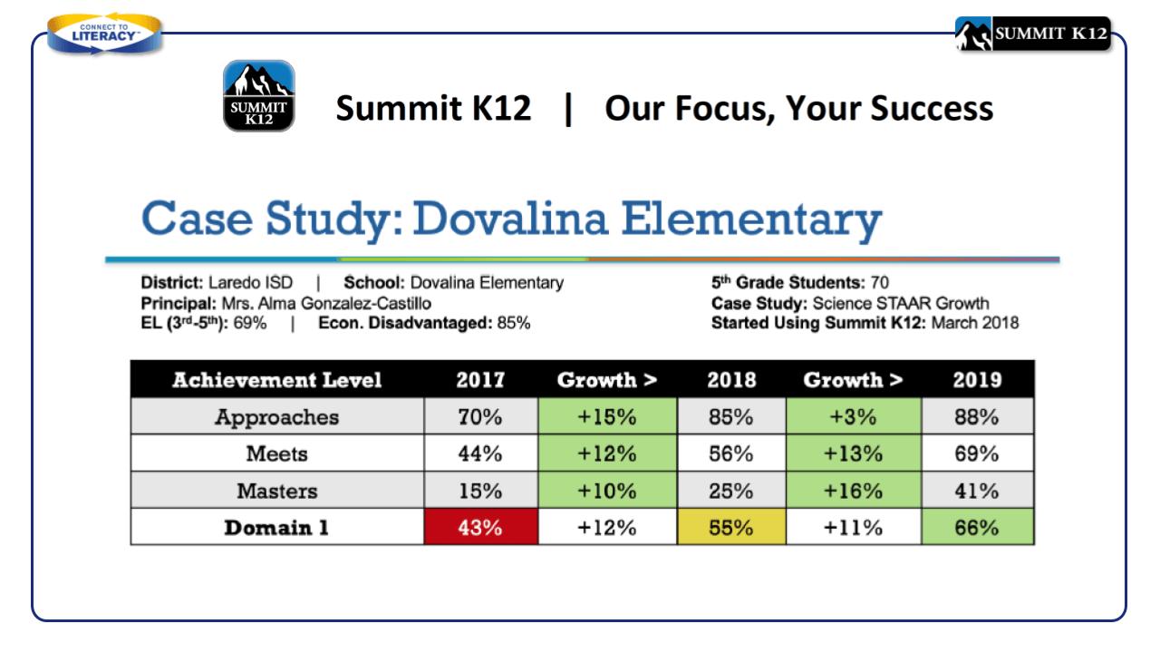 Case Study: Dovalina Elementary