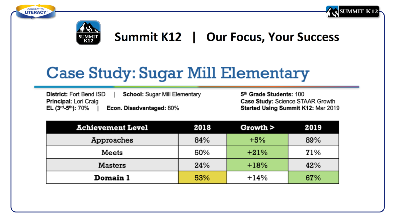 Case Study: Sugar Mill Elementary