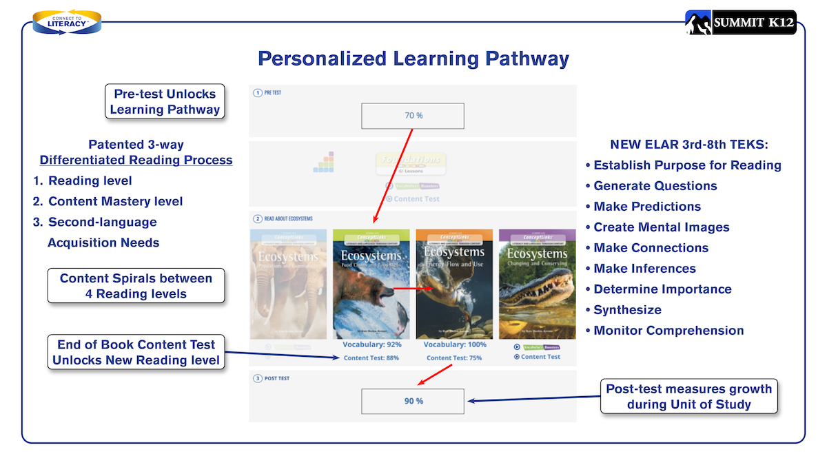 Personalize Learning Pathway
