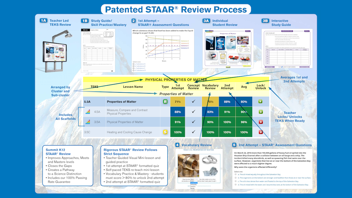 STAAR Review Process