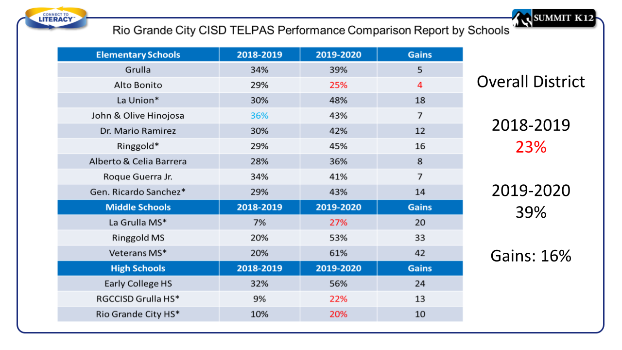 Rio Grande City CISD TELPAS Growth