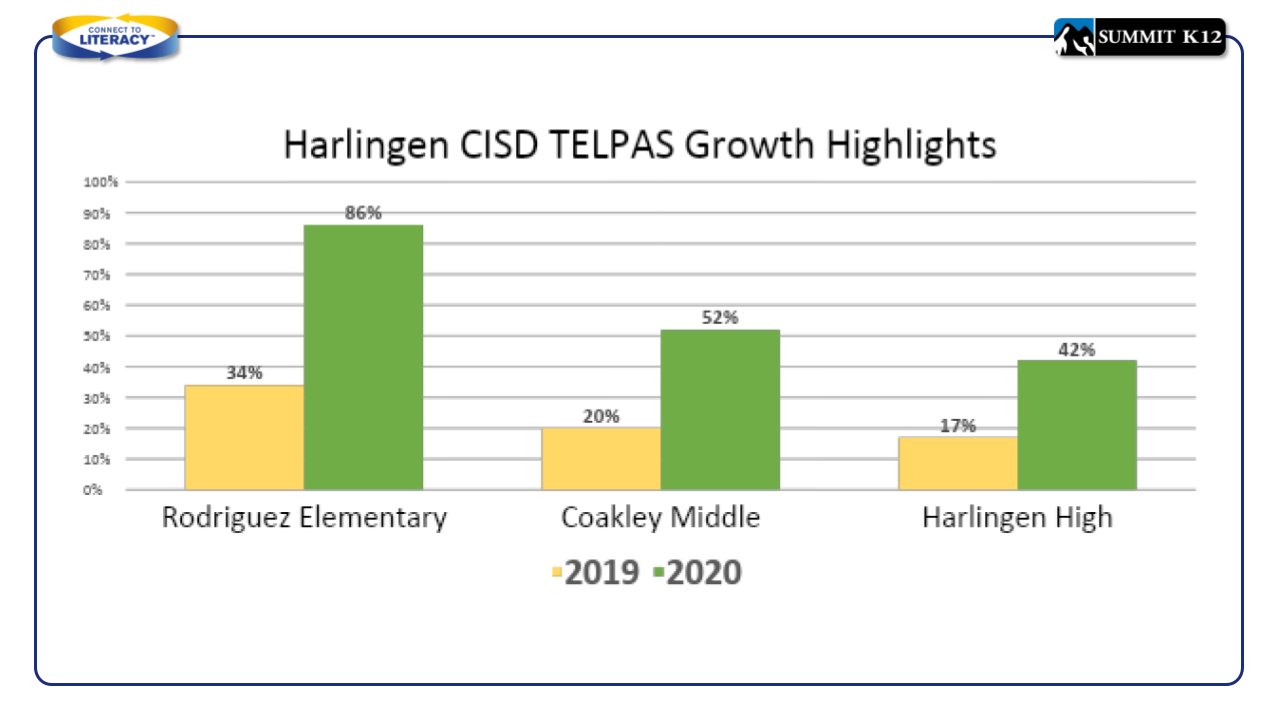 Harlingen CISD TELPAS Growth