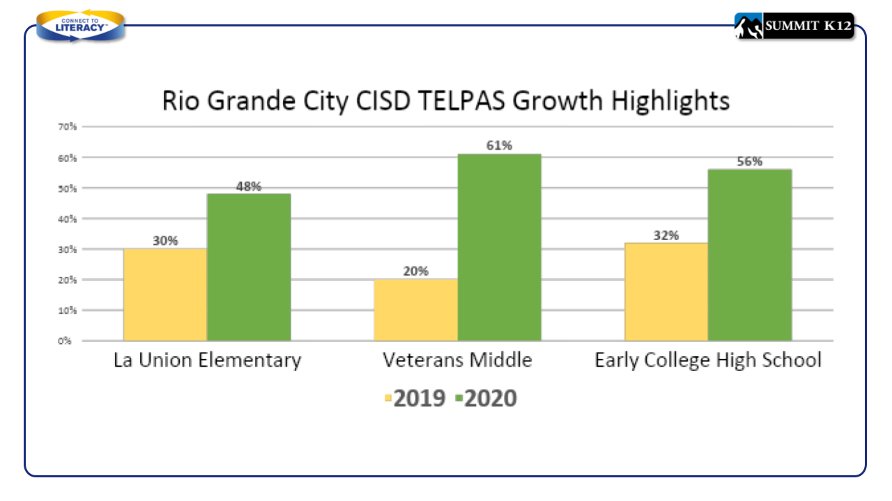 Rio Grande City CISD TELPAS Highlights