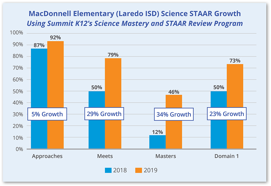 MacDonnell Elementary Science STAAR Growth