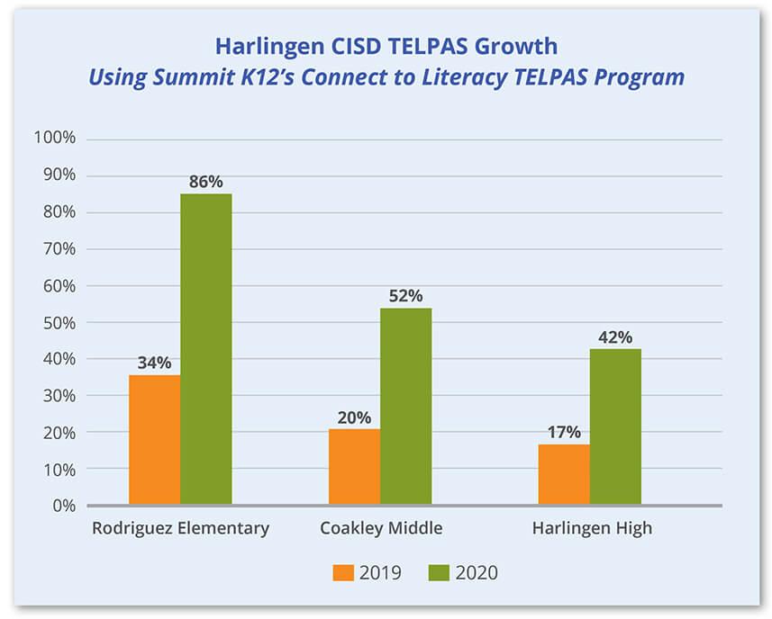 Harlingen CISD TELPAS Growth