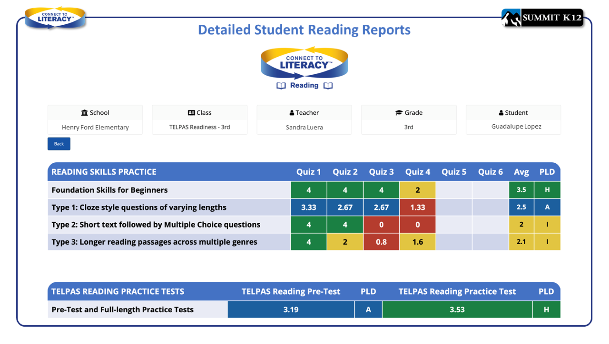 Detailed Student Reading Reports