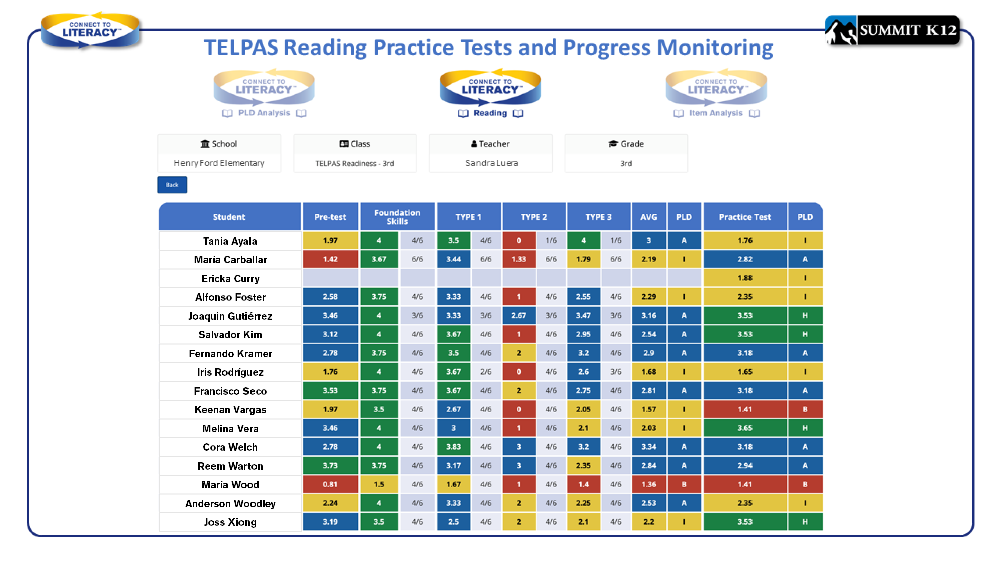 Practice Tests and Progress Monitoring