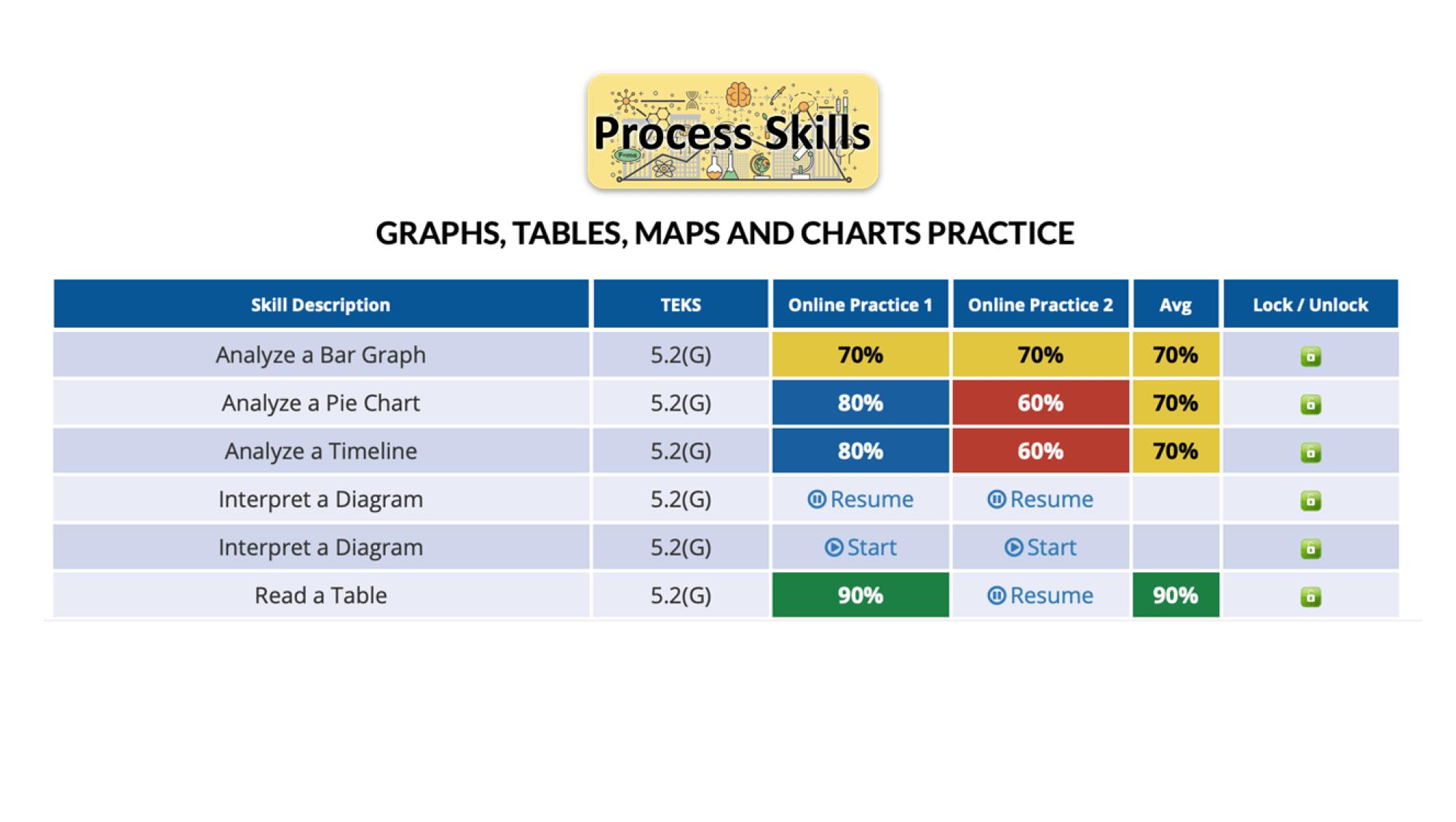 Process Skills Vocabulary