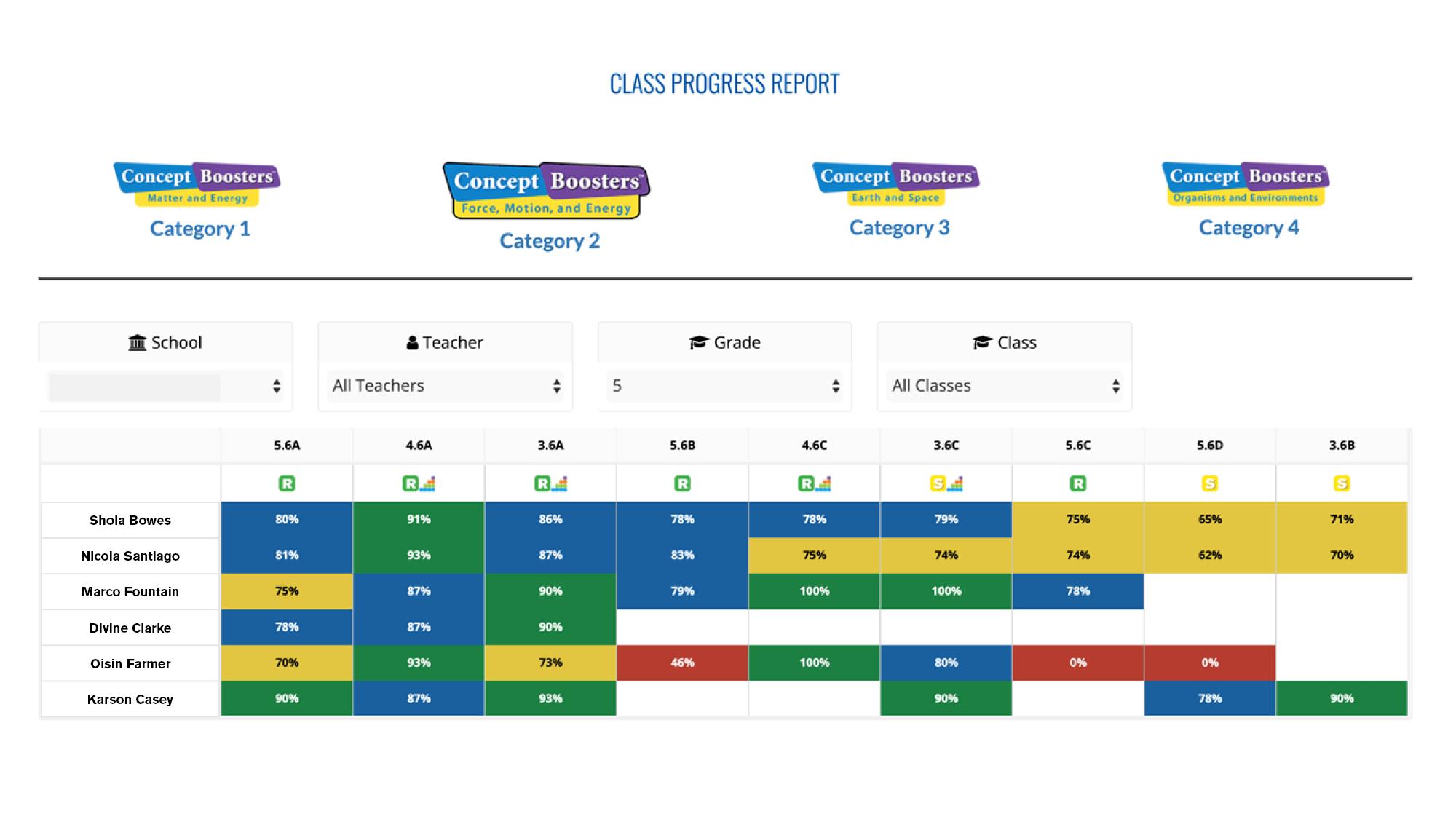Teacher Class Progress Report
