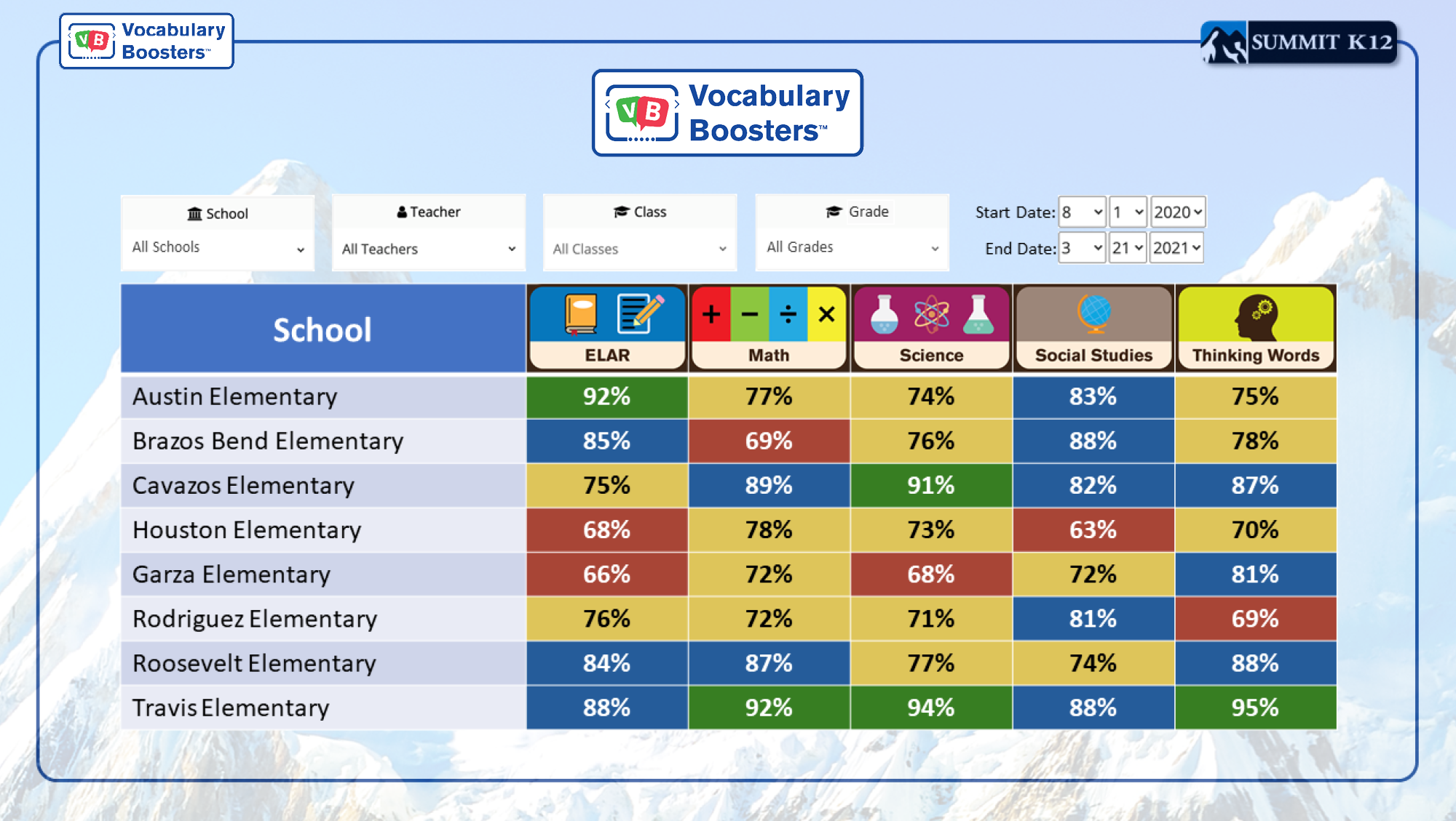 Vocabulary Boosters School Report