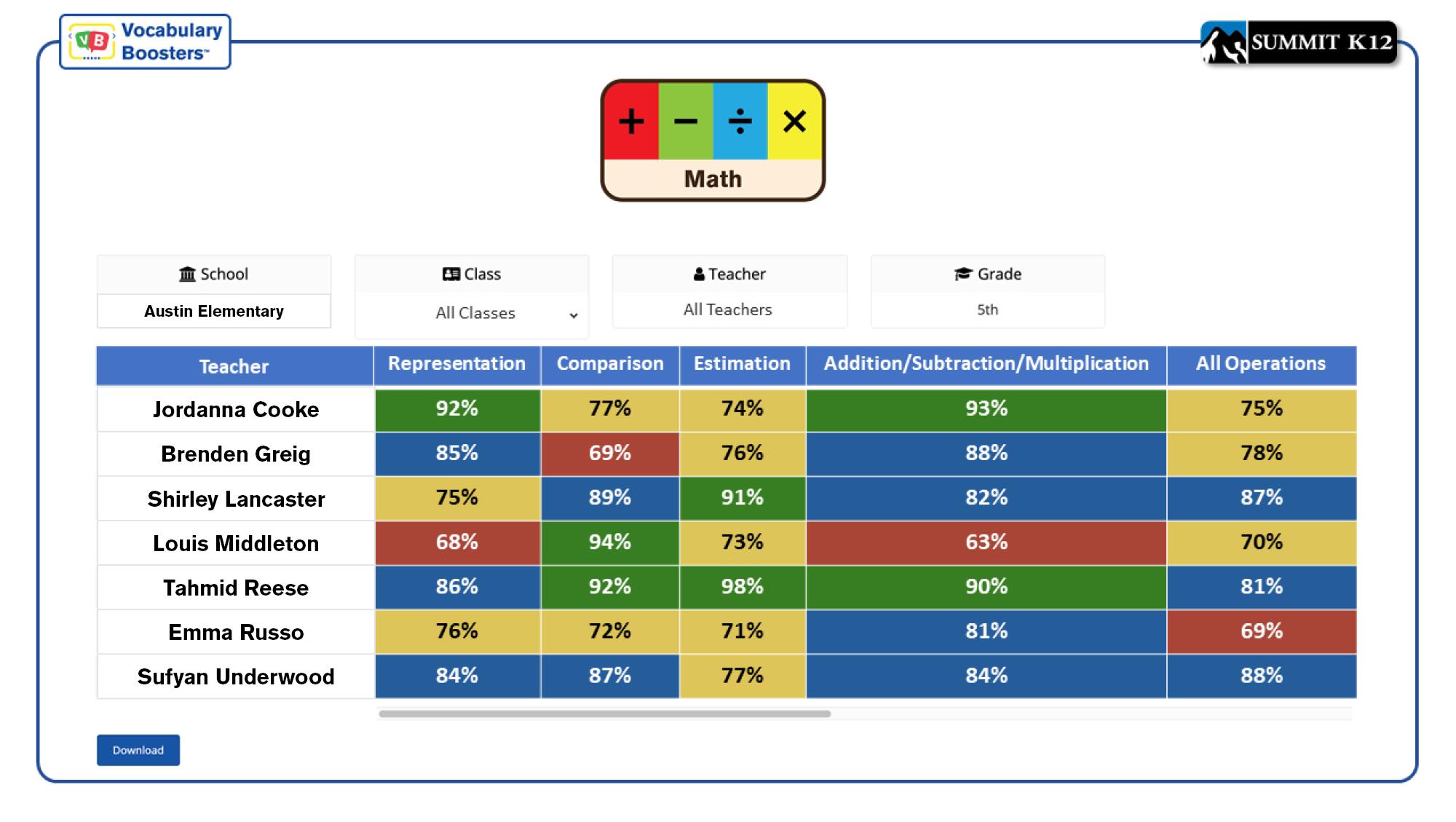 Vocabulary Boosters Teacher Report